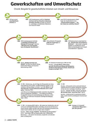 Zeitleiste mit Beispielen für gewerkschaftliche Entscheidungen im Zusammenhang mit Umweltschutz.